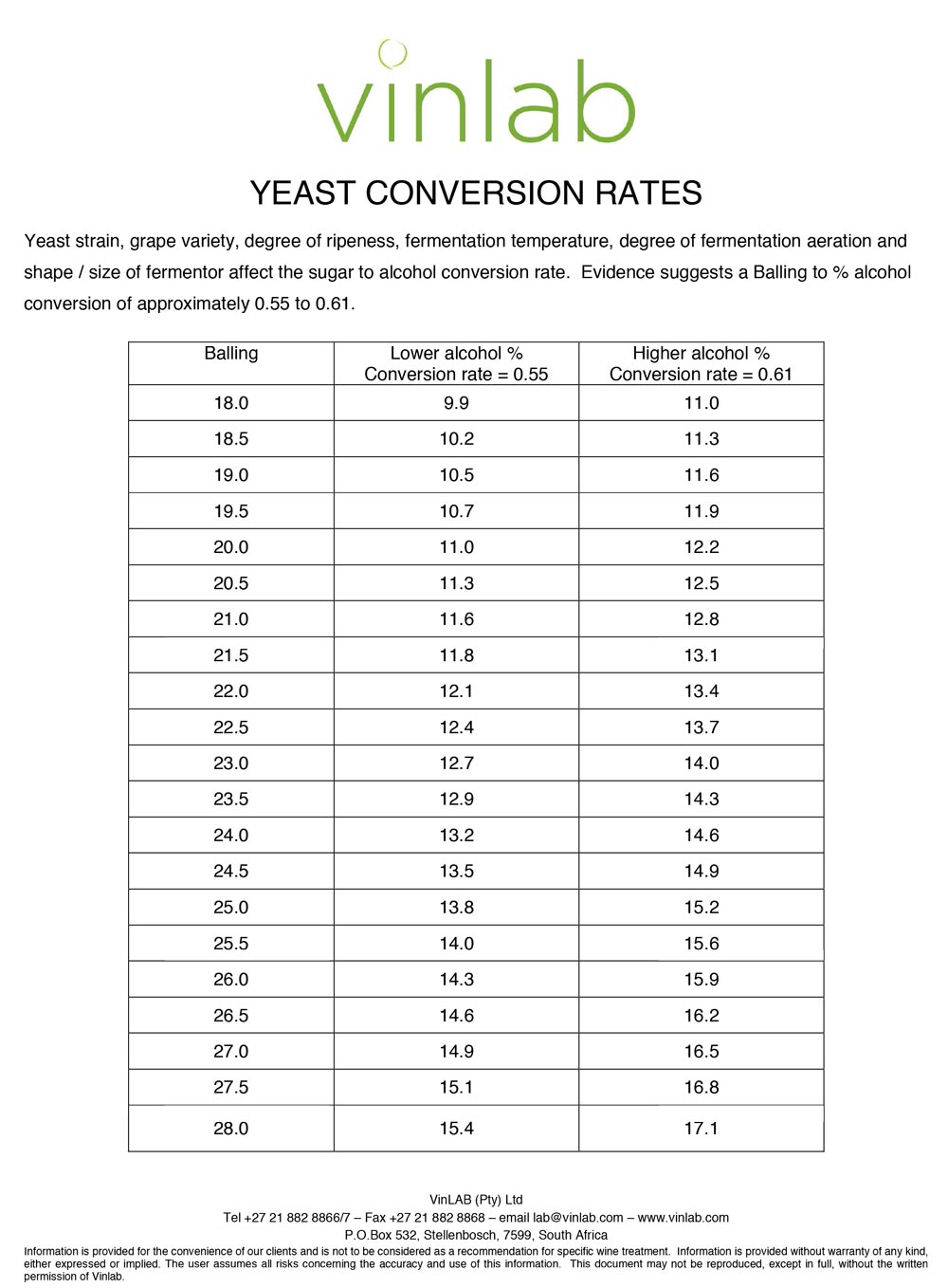 yeast-conversion-rates